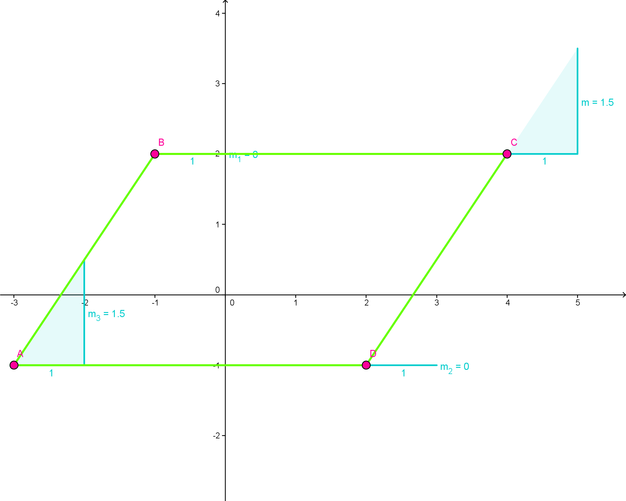 Shswisdom julies quadrilateral what specialized geometric figure is quadrilateral abcd support your answer mathematically ccuart Images